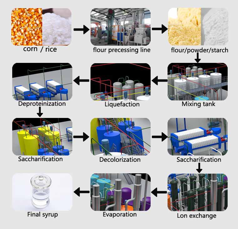 Syrup production machine flow process chart